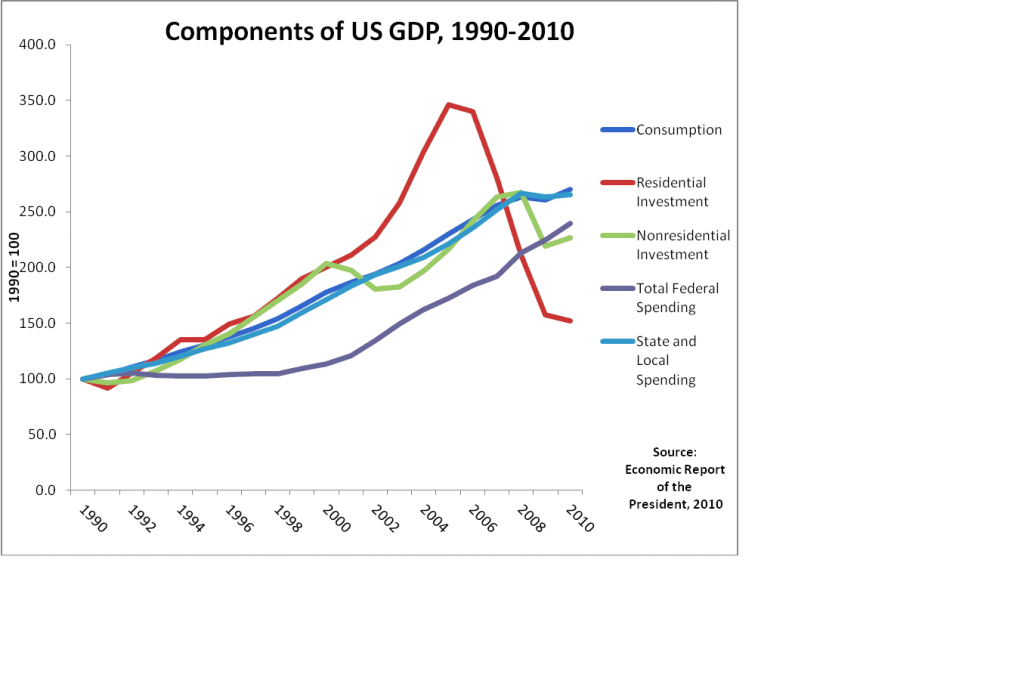 components_of_us_gdp.png