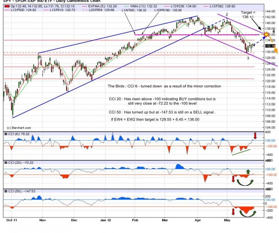 525_spy_spdr_500_daily_chart_-_fbenzinga.jpg