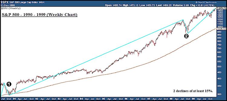 stock_market_corrections_15_percent_1990-1999.png