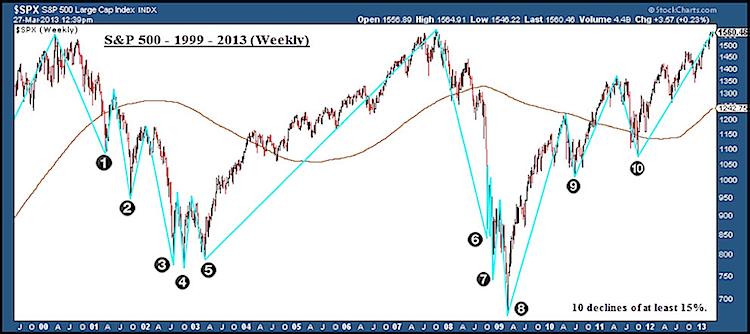 stock_market_corrections_15_percent_2000-2013.png