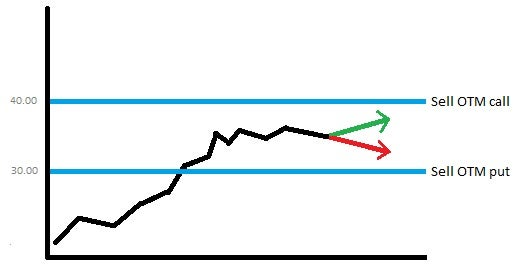 Short Strangle Option Strategy | Option Trading Guide
