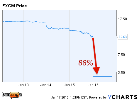 FXCM Inc  (NYSE:FXCM) - The Fall Of FXCM In 9 Pictures | Benzinga