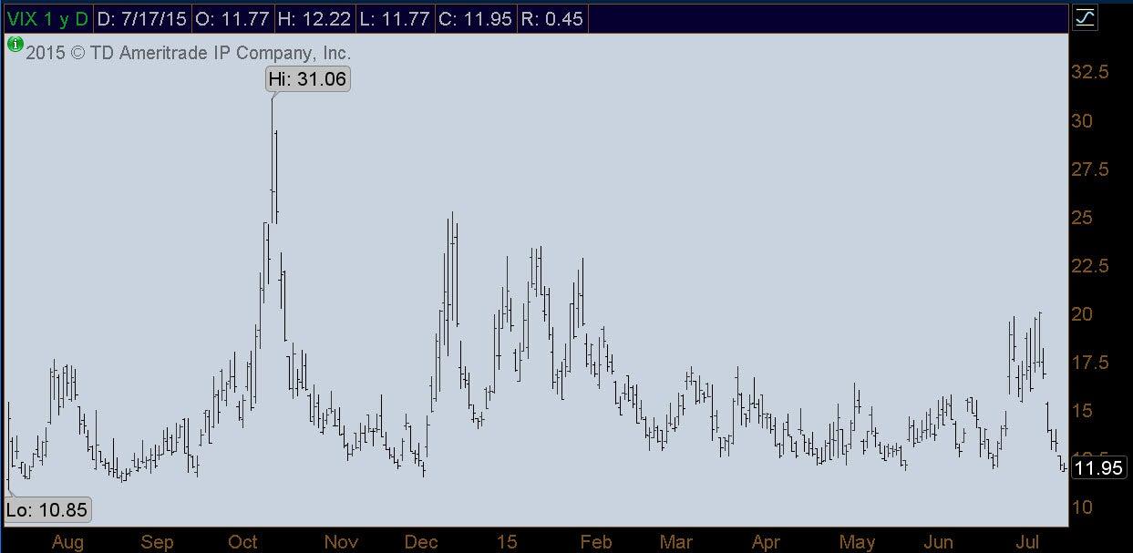 kinahan-market-update-7-20-15-fig1.jpg