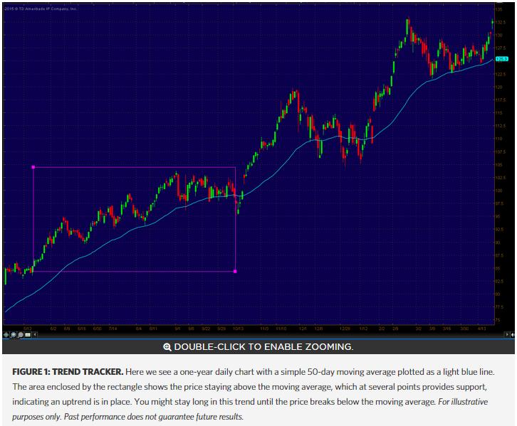 Indicator Throw Down: Trend-Tracking Vs Range-Based | Benzinga