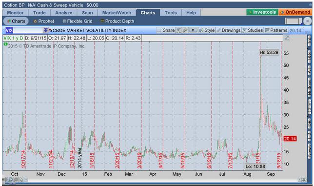 VIX) - Selling Mood Returns To Stock Market As Bearish Themes Lurk