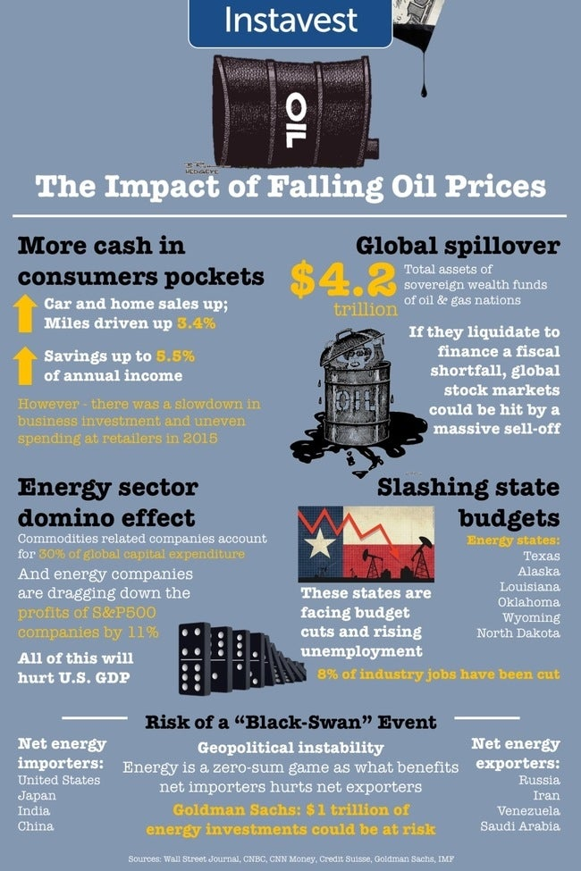 The Impact Of Cheap Oil (And The Risks Of A 'Black Swan