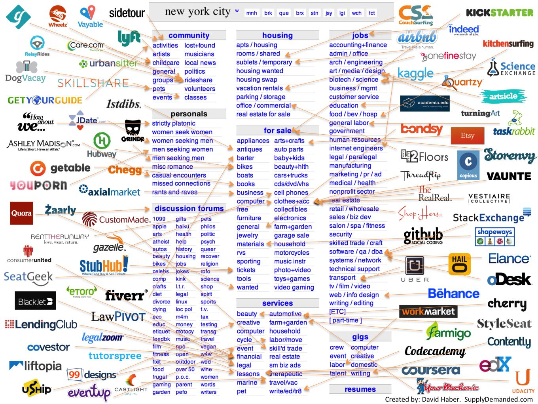 Craigslist Vs Ebay Vs Facebook Marketplace