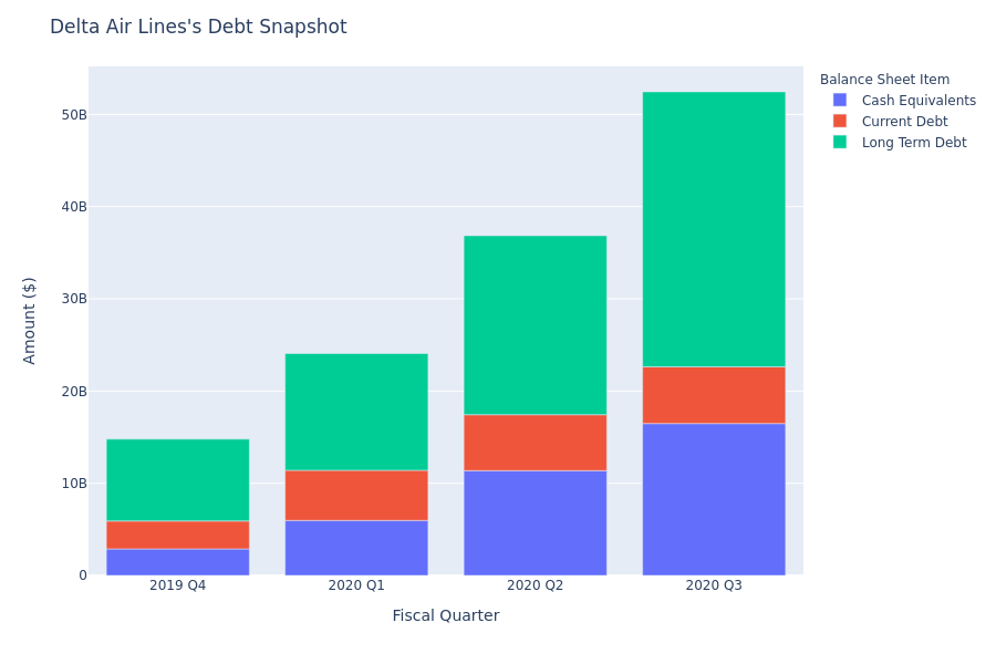 Delta Air Lines's Debt Overview