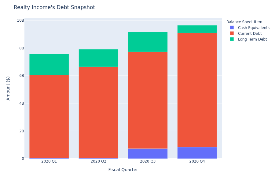 A Look Into Realty Income's Debt