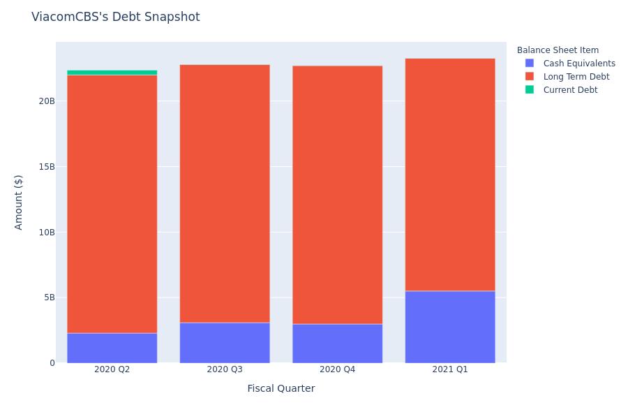 ViacomCBS's Debt Overview