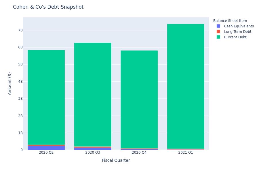 Cohen & Co's Debt Overview