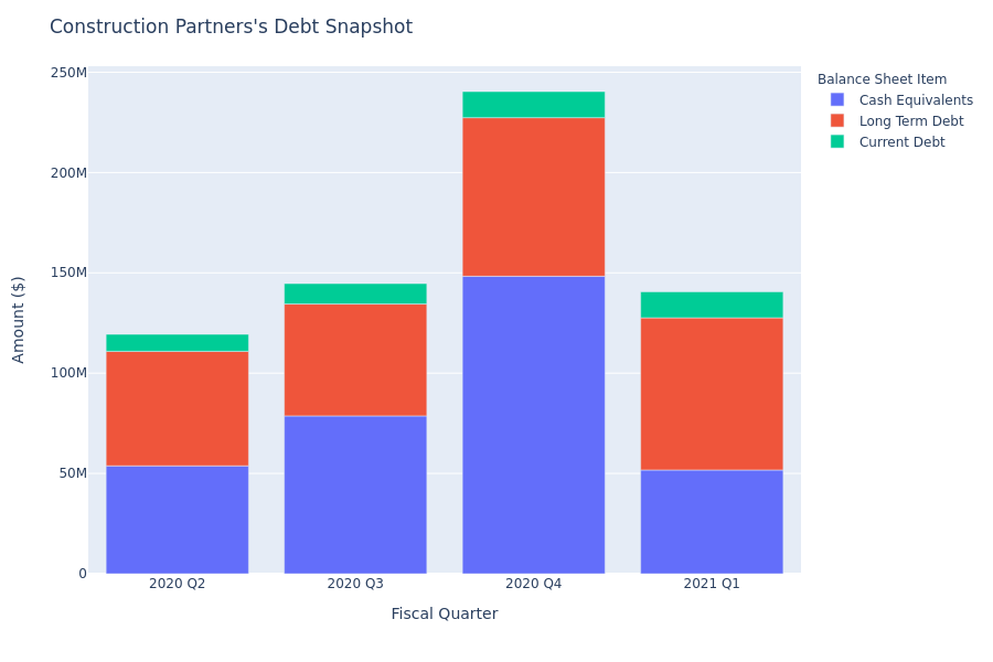 Construction Partners's Debt Overview