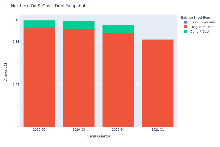 What Does Northern Oil & Gas's Debt Look Like?