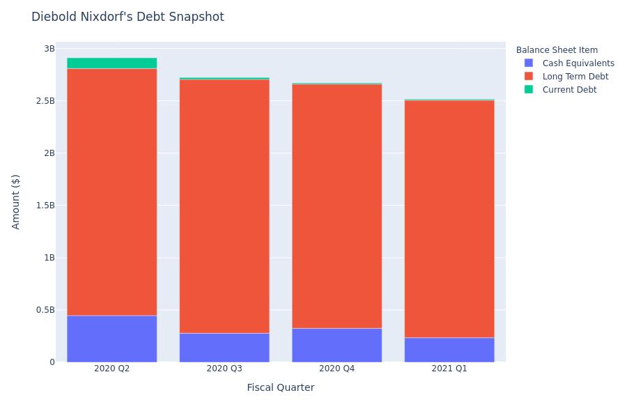 What Does Diebold Nixdorf's Debt Look Like?