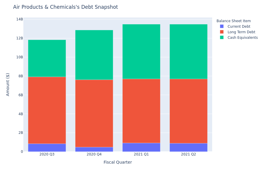 A Look Into Air Products & Chemicals's Debt
