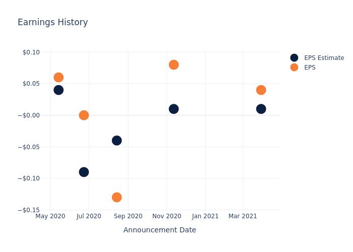 eps graph