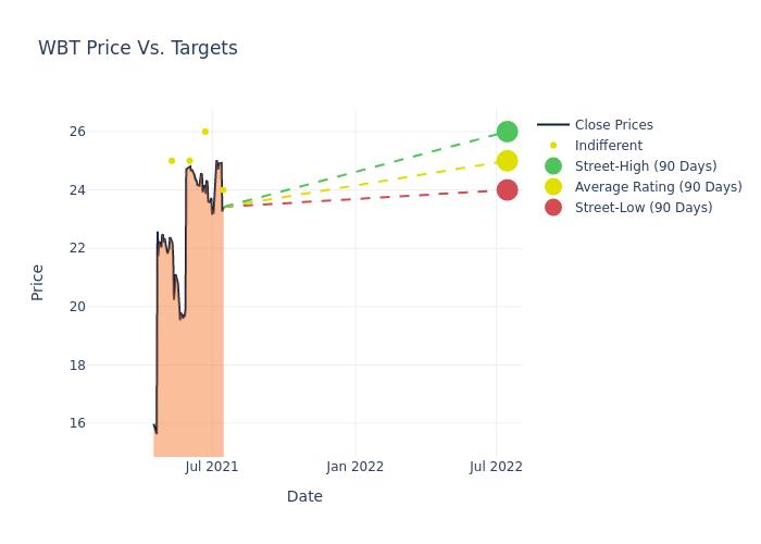 Analyst Ratings For Welbilt