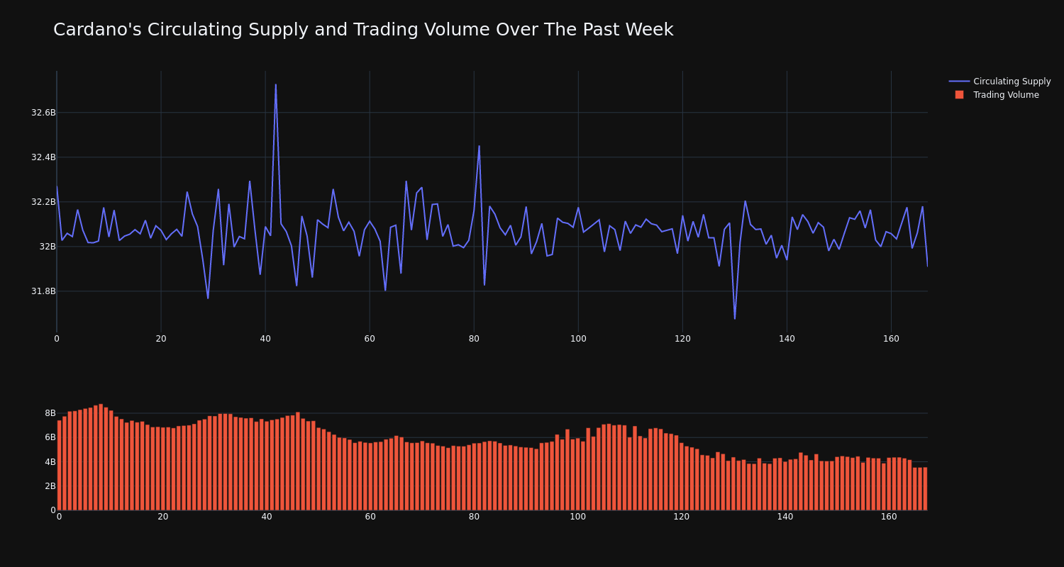 Supply_and_Vol