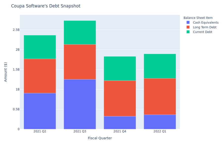 What Does Coupa Software's Debt Look Like?