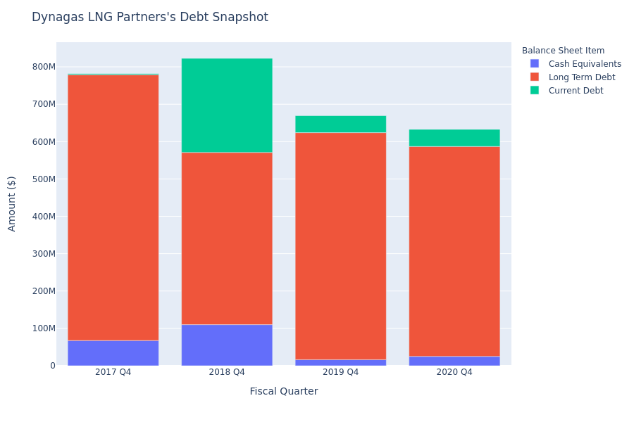 What Does Dynagas LNG Partners's Debt Look Like?