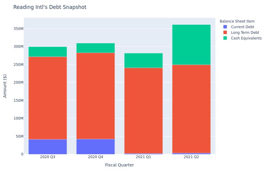 Reading Intl's Debt Overview