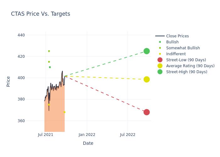 price target chart
