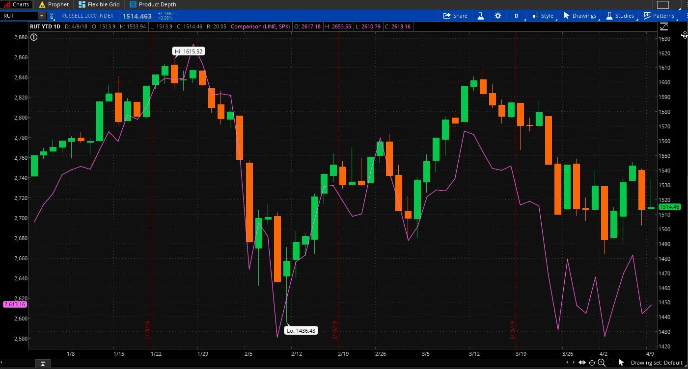 Testimony and tariffs zuckerberg to face lawmakers china comments the small cap russell 2000 rut seen here as the candlestick has generally done better so far this year than its bigger cousin stocks in the sp 500 buycottarizona Gallery