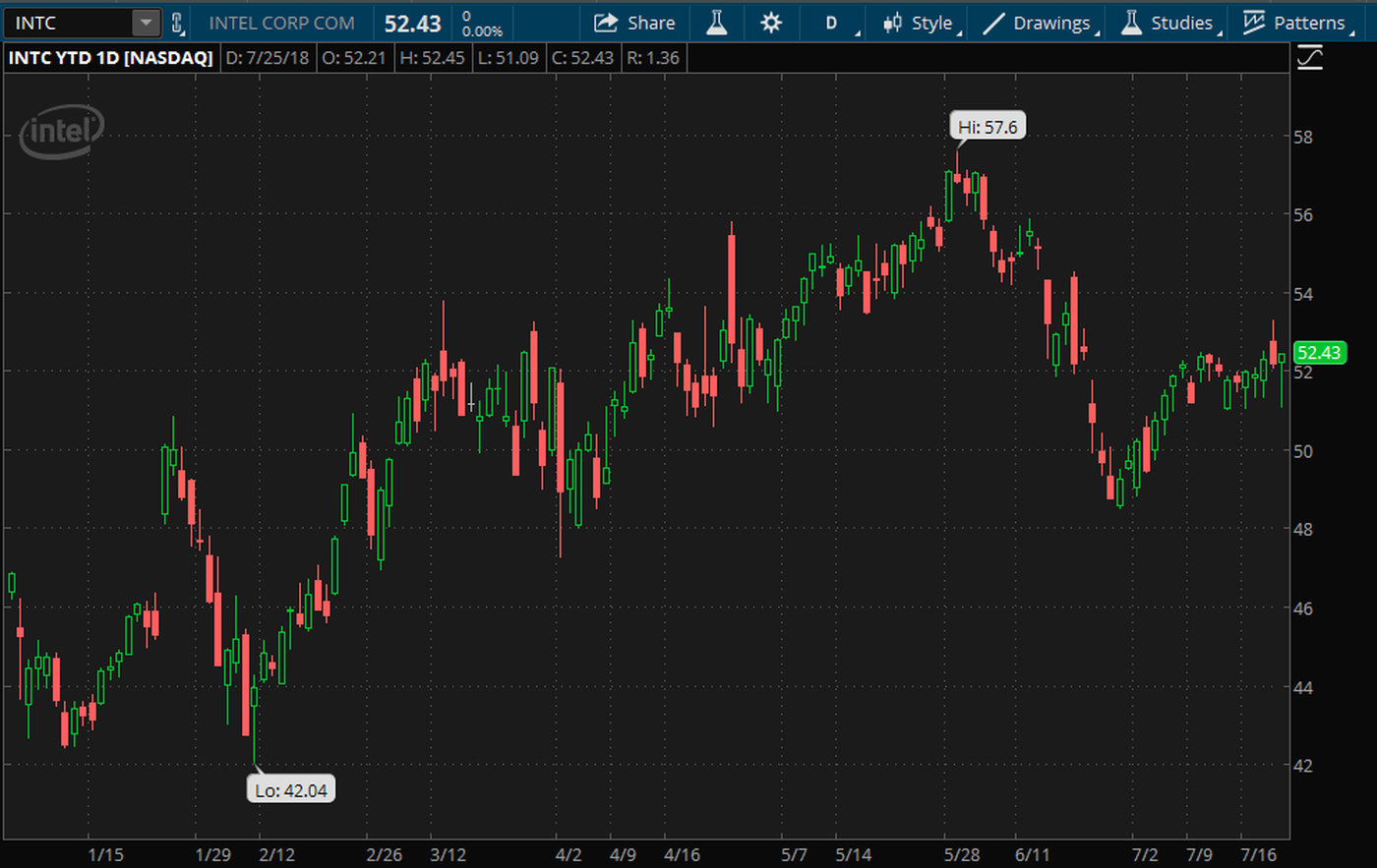 Intc Stock Quote | Intc Stock