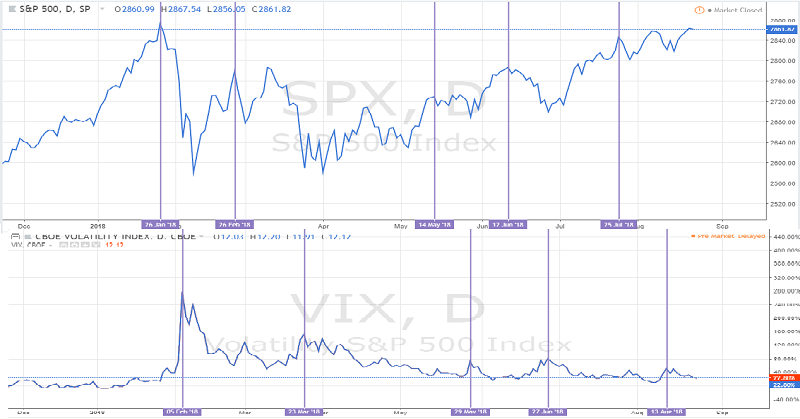 3 Strategies To Trade Volatility Effectively With The VIX