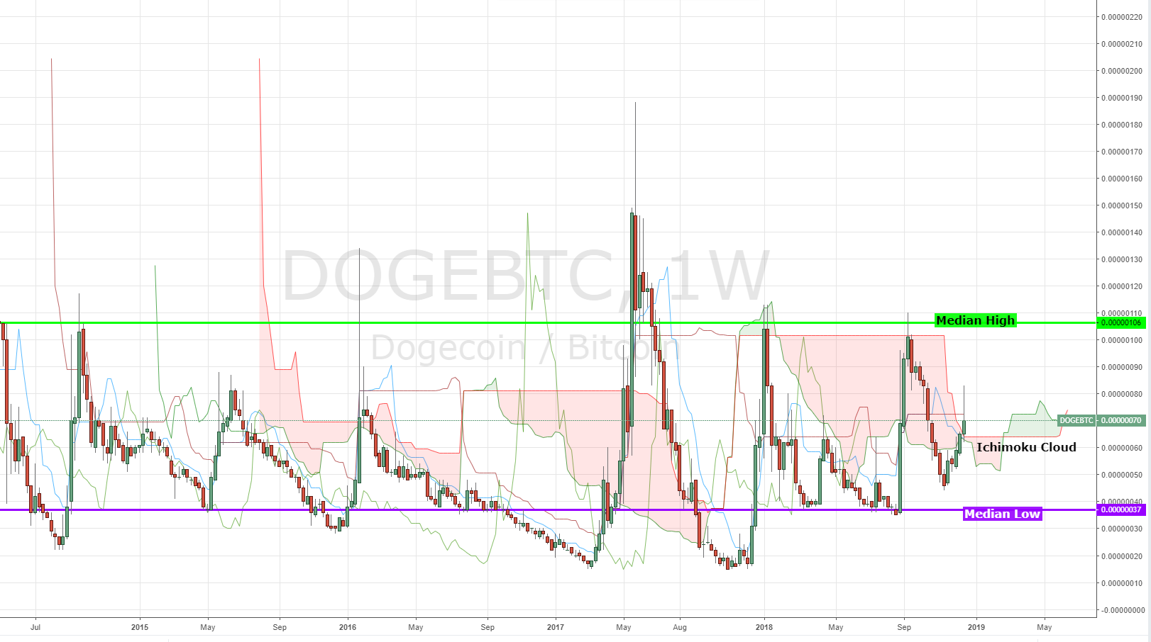 Dogecoin: Is The Cutest Coin In Crypto A Joke? | Benzinga
