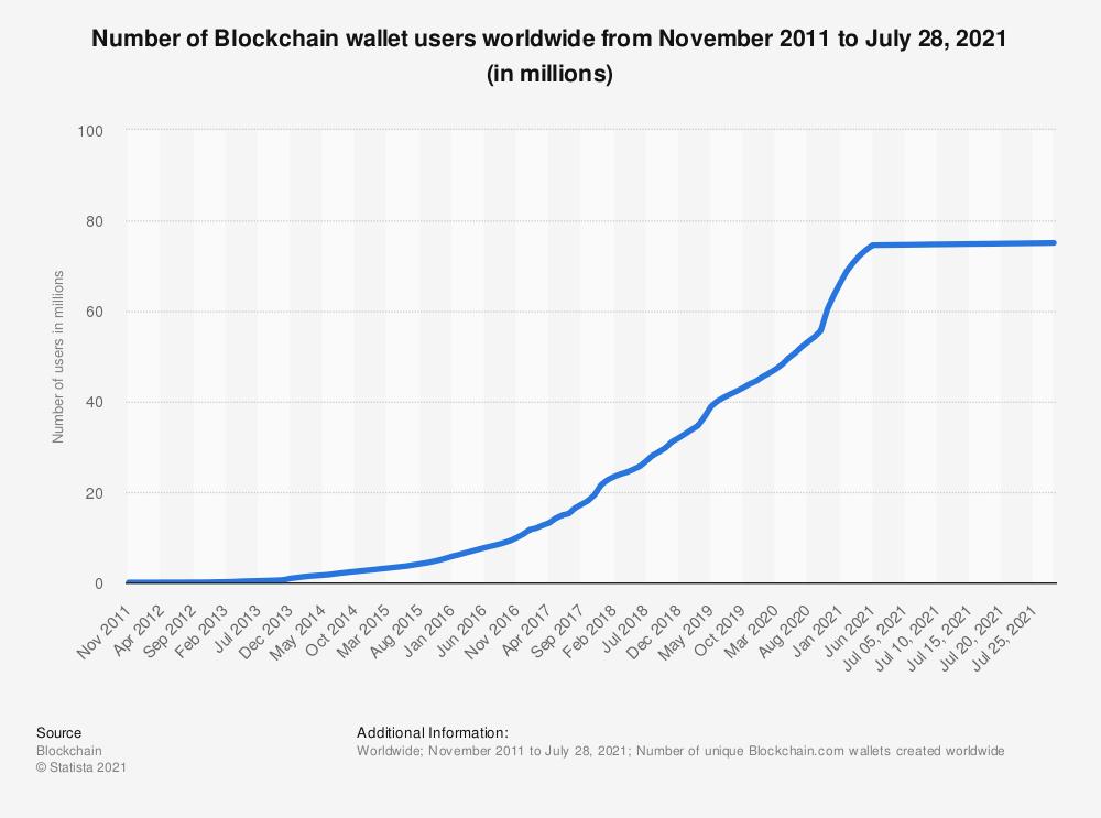 Dompet Blockchain