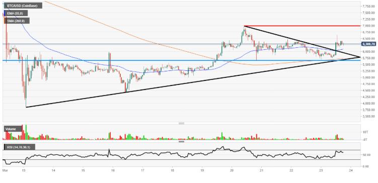 bitcoin litecoin ethereum price analysis