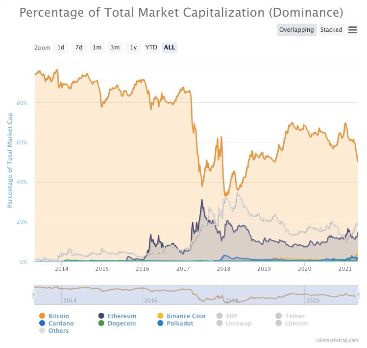 bitcoin dominance data)