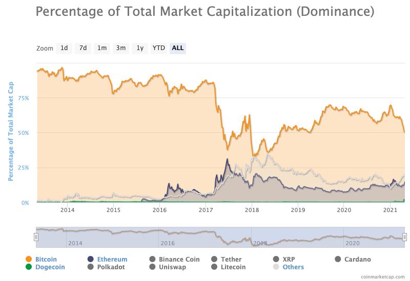 verge btc markets