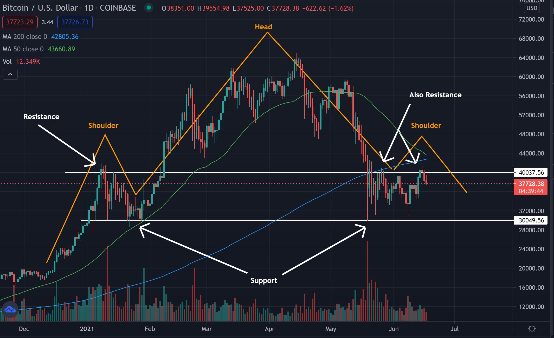 mercati bitcoin recuperano