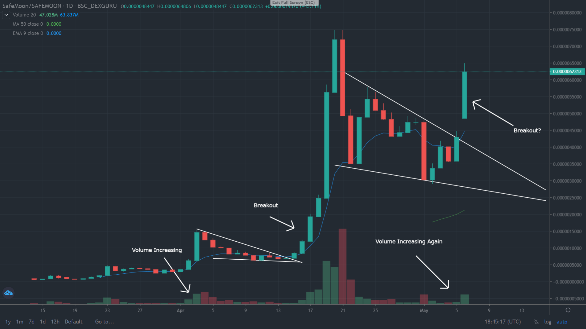 Safemoon Is Heating Up Looks Ready To Break Out Again Benzinga