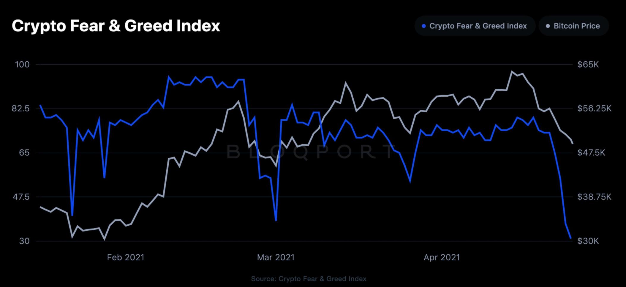 félelem greed index crypto)