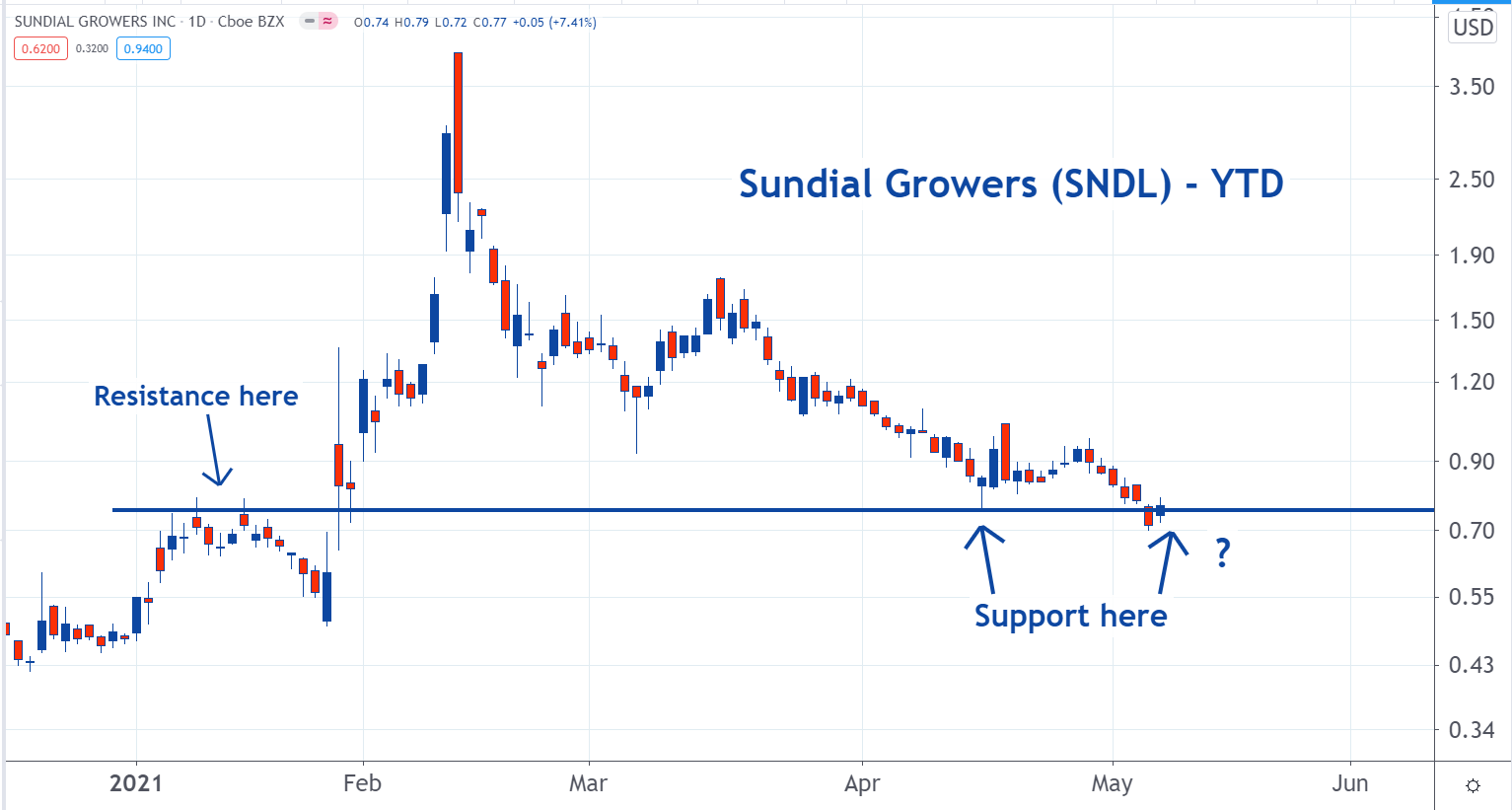 sndl_4.png