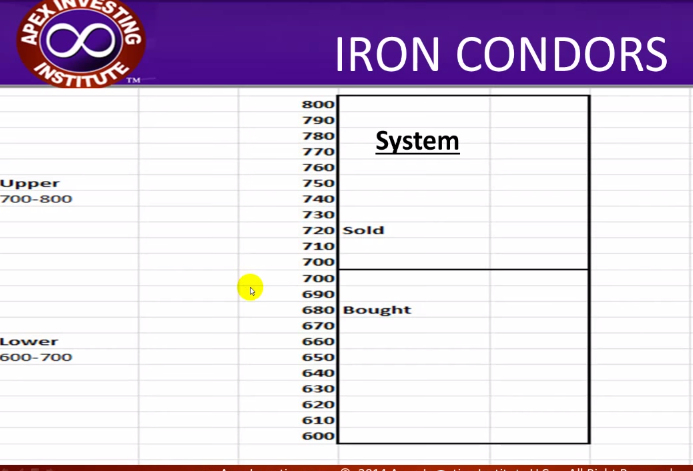 Iron condor binary options