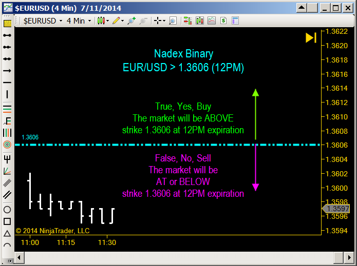 Difference between binary options and spread betting