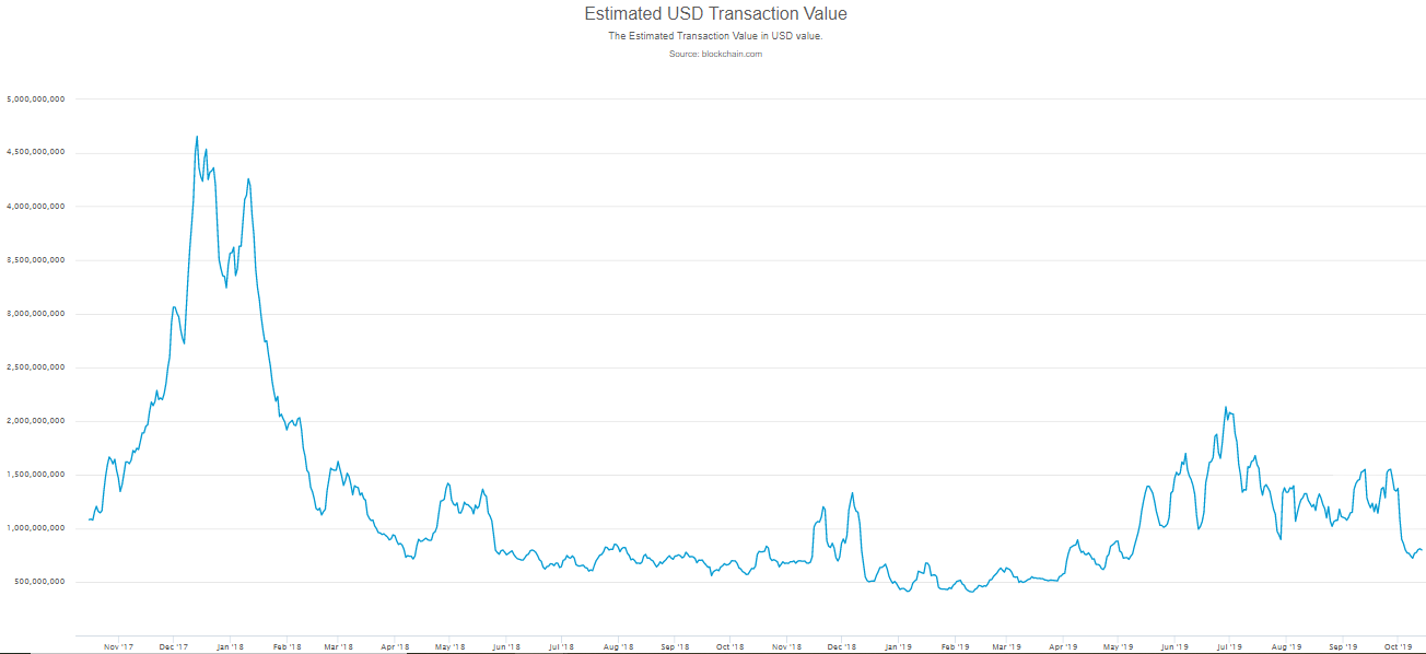 Dollar Value Of Bitcoin Transactions