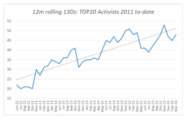 12m rolling 13Ds: Top20 Activists 201 to-date