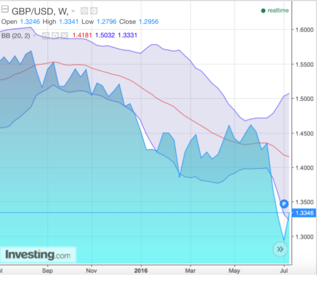 SPDR S&P 500 ETF (ETF:SPY) - How To Trade The Pound Going Forward