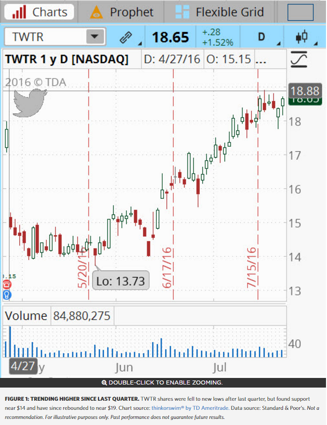 Earnings: Can TWTR Keep its Recent Rebound Going?