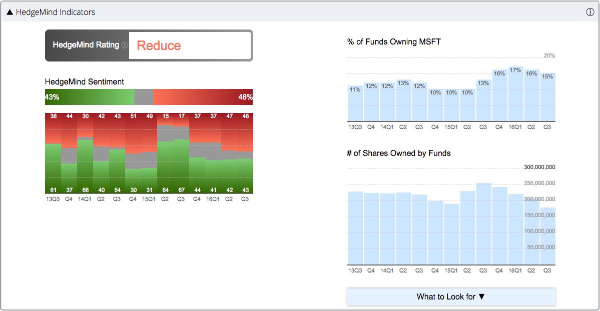 msft-hm_indicators.png