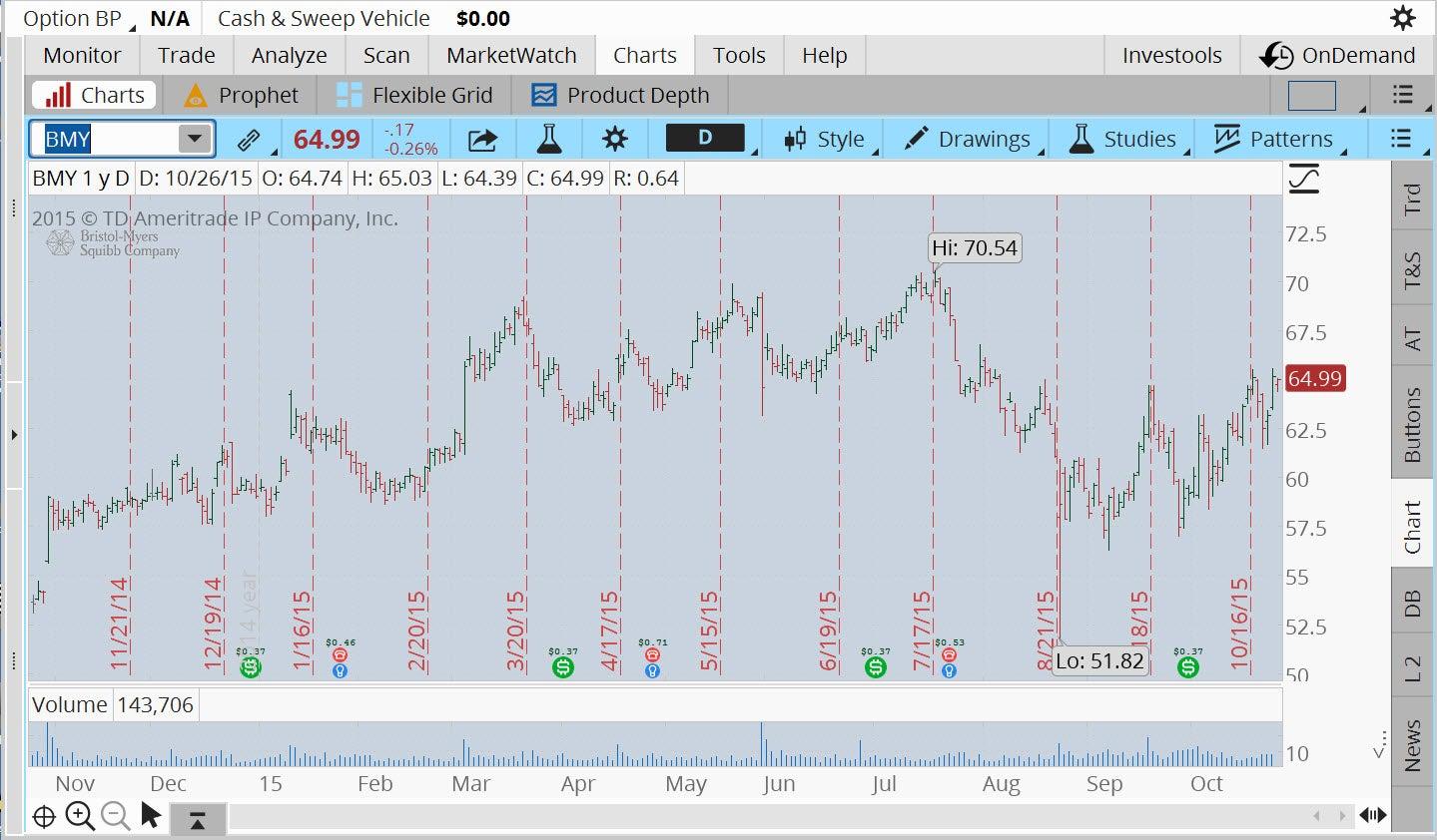 tt15_10_16_f1-bmy-stock-chart_0.jpg