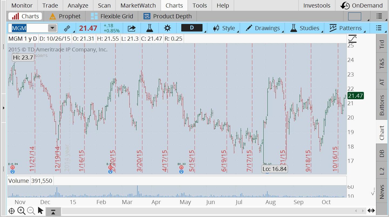 tt15_10_16_f1-mgm-stock-chart.jpg