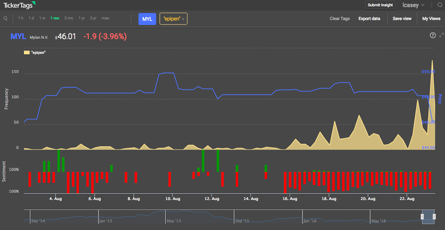 Zacks Analyst Poll Gives Mylan Inc. (NASDAQ:MYL) A Rating Of 2.25