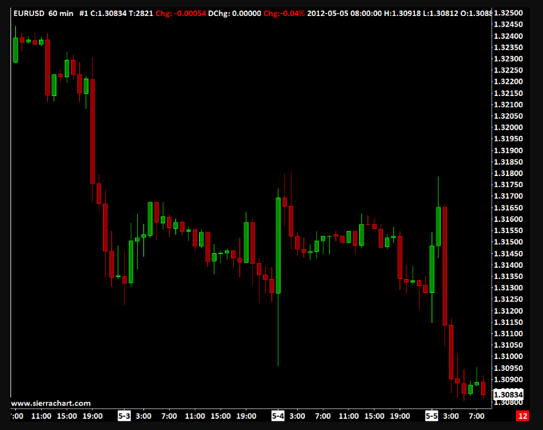 A real-time forex chart from Sierra Trades. Source: SierraTrades.com