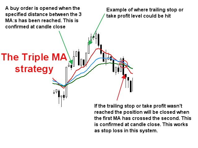 The moving average strategy is a long-term strategy typically carried out in set periods.